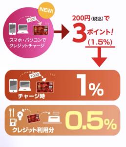 クレジットカードがお得!